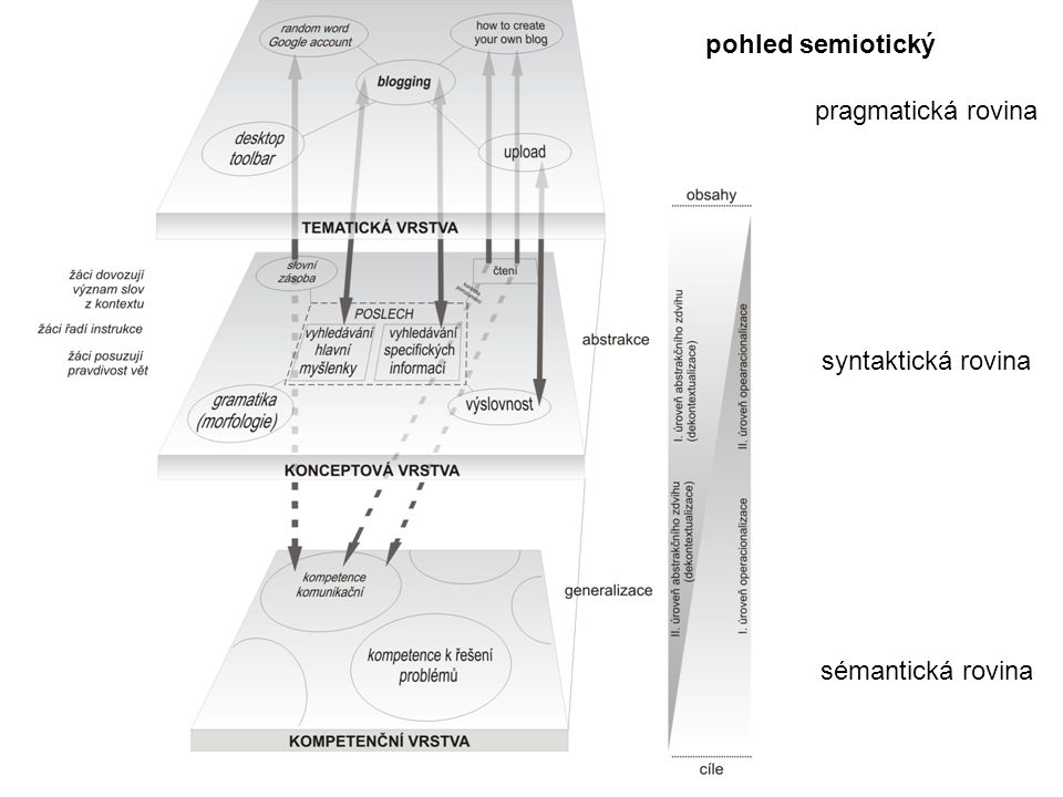 pragmatická rovina syntaktická rovina sémantická rovina pohled semiotický