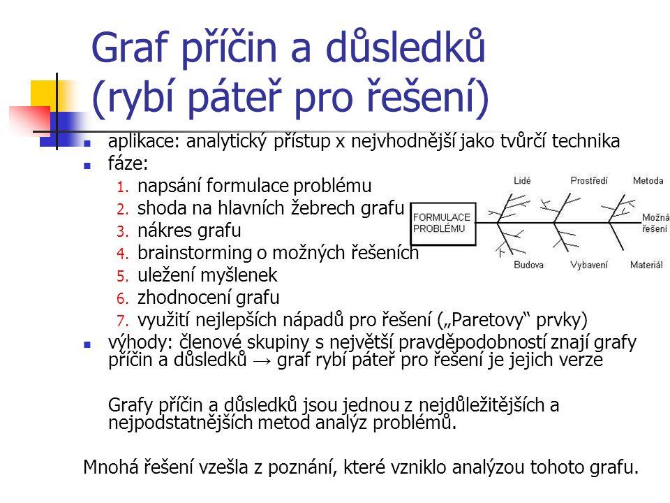 Graf příčin a důsledků (rybí páteř pro řešení) aplikace: analytický přístup x nejvhodnější jako tvůrčí technika fáze: 1.