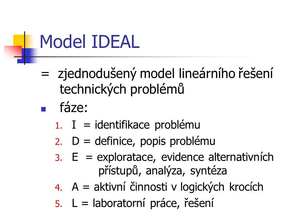 Model IDEAL = zjednodušený model lineárního řešení technických problémů fáze: 1.