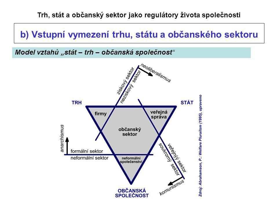 """Model vztahů """"stát – trh – občanská společnost Trh, stát a občanský sektor jako regulátory života společnosti b) Vstupní vymezení trhu, státu a občanského sektoru"""