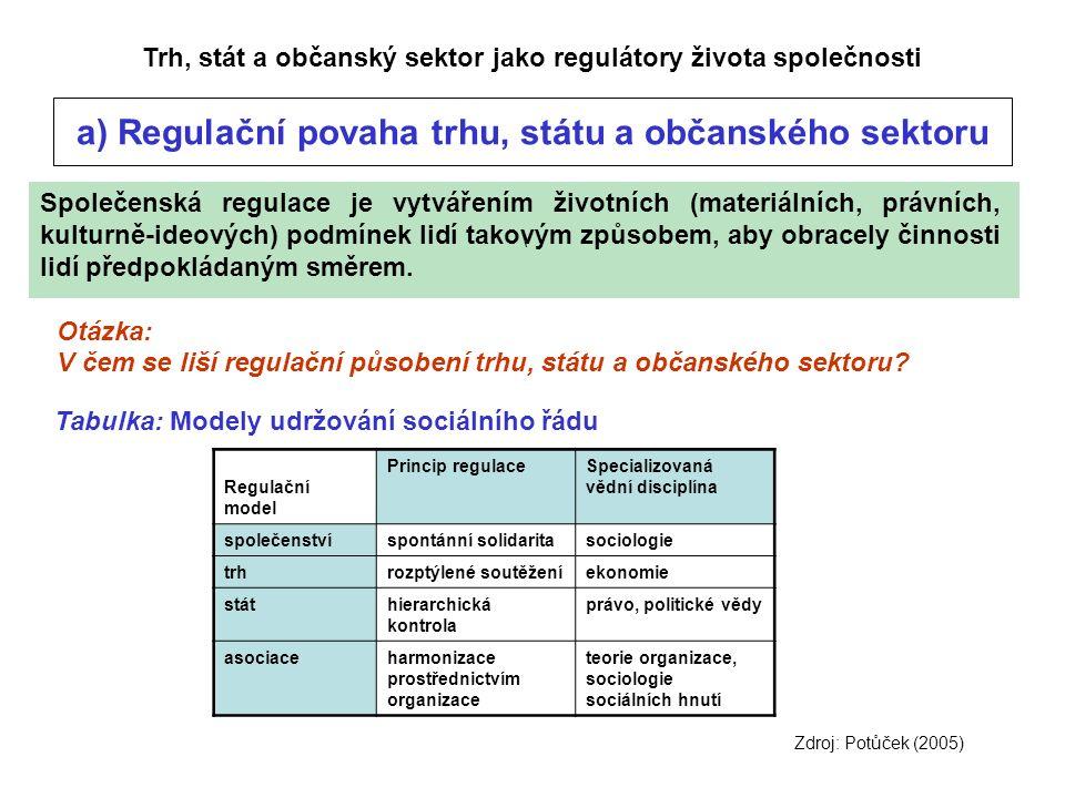 \ Otázka: V čem se liší regulační působení trhu, státu a občanského sektoru.