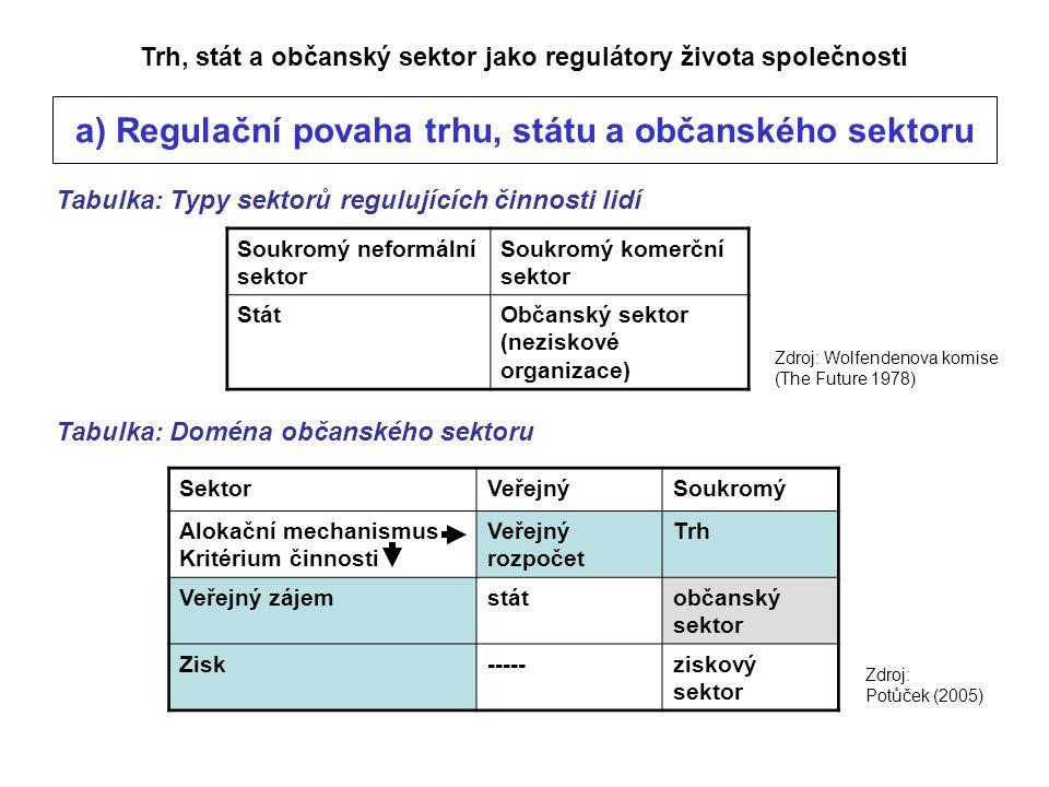 Trh, stát a občanský sektor jako regulátory života společnosti a) Regulační povaha trhu, státu a občanského sektoru Tabulka: Typy sektorů regulujících činnosti lidí Soukromý neformální sektor Soukromý komerční sektor StátObčanský sektor (neziskové organizace) Zdroj: Wolfendenova komise (The Future 1978) Tabulka: Doména občanského sektoru SektorVeřejnýSoukromý Alokační mechanismus Kritérium činnosti Veřejný rozpočet Trh Veřejný zájemstátobčanský sektor Zisk-----ziskový sektor Zdroj: Potůček (2005)