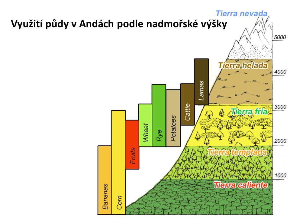 Využití půdy v Andách podle nadmořské výšky
