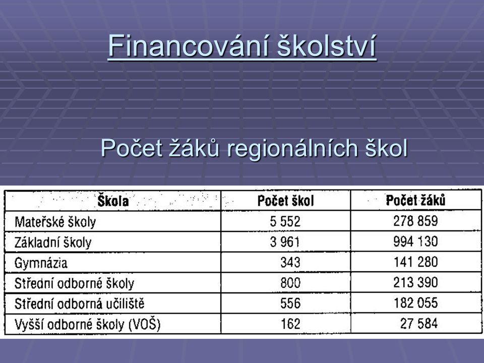 Financování školství Počet žáků regionálních škol