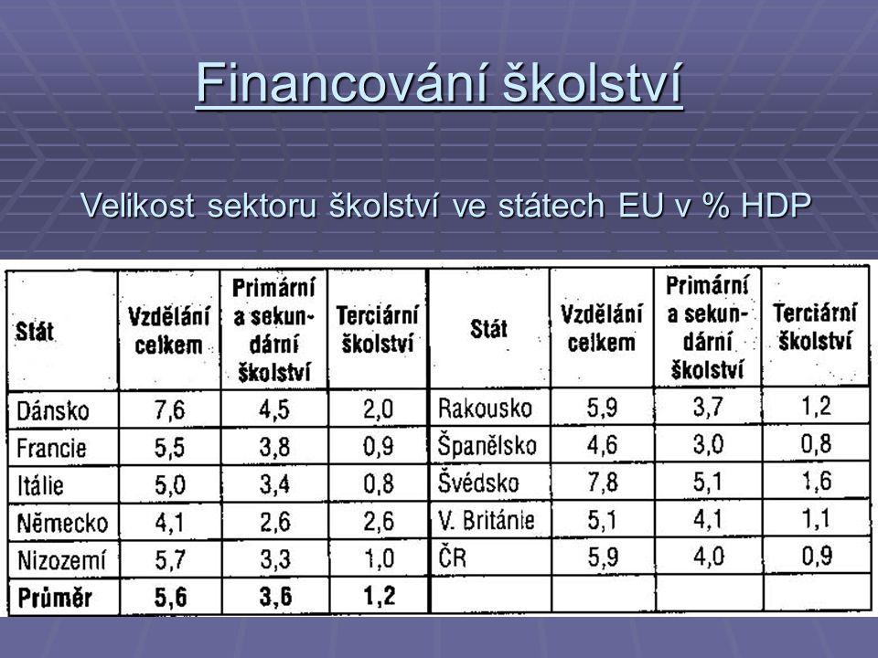 Financování školství Velikost sektoru školství ve státech EU v % HDP