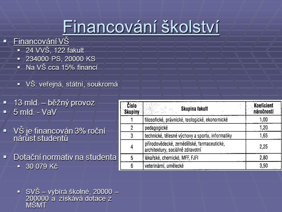 Financování školství  Financování VŠ  24 VVŠ, 122 fakult  234000 PS, 20000 KS  Na VŠ cca 15% financí  VŠ: veřejná, státní, soukromá  13 mld. – b