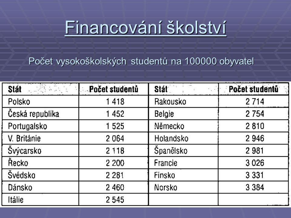 Financování školství Počet vysokoškolských studentů na 100000 obyvatel