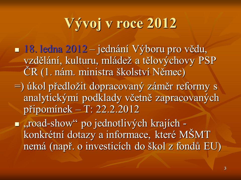 3 Vývoj v roce 2012 18.
