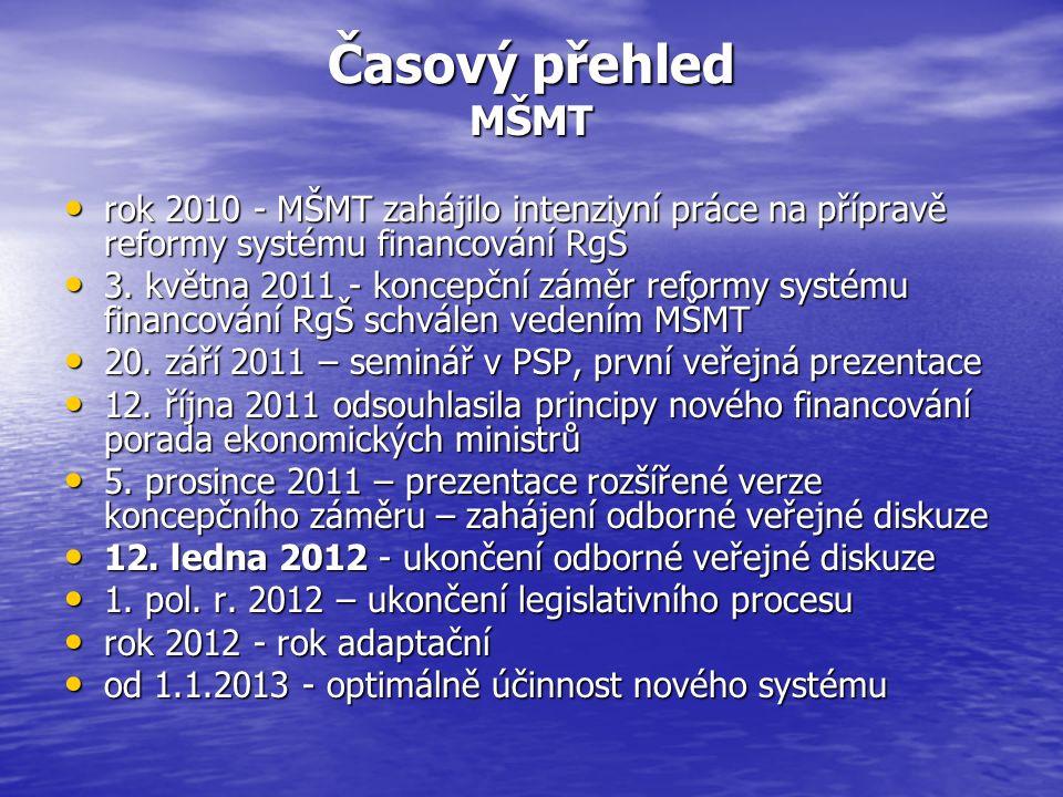 Časový přehled projednávání koncepčního záměru ŠK SMO ČR 15.