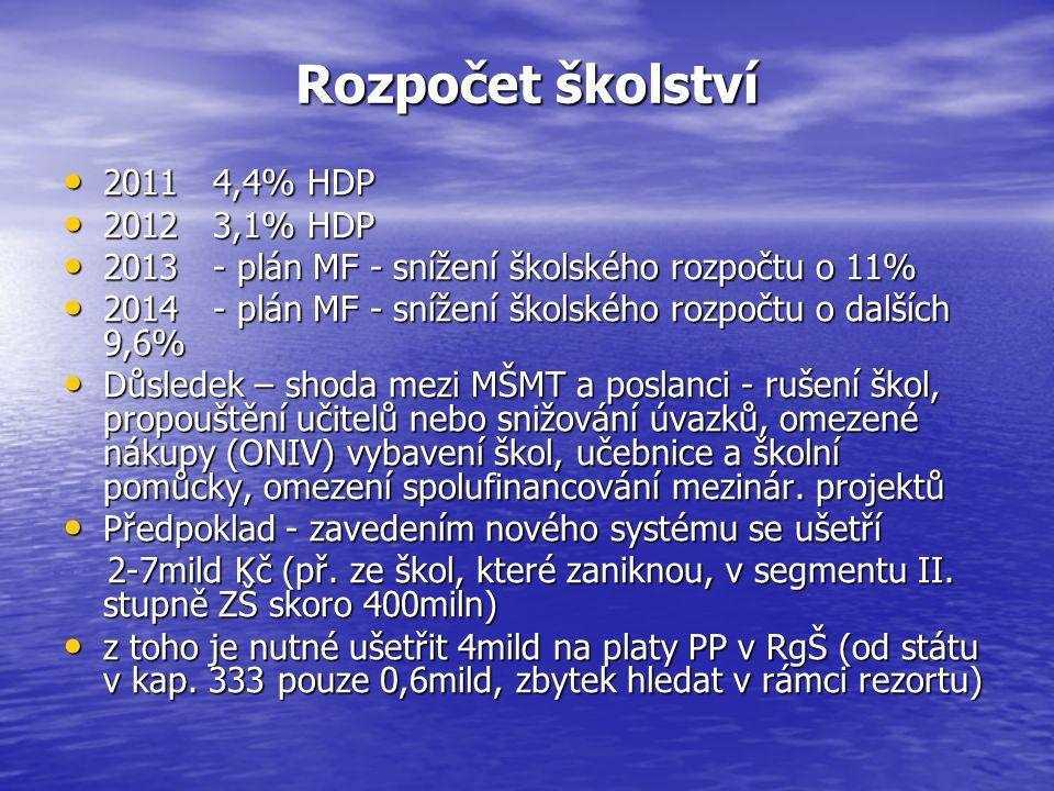 Stanovisko Školské komise SMO ČR ŠK SMO ČR požaduje, aby v případě přerozdělování prostředků MŠMT - školy, tzn.
