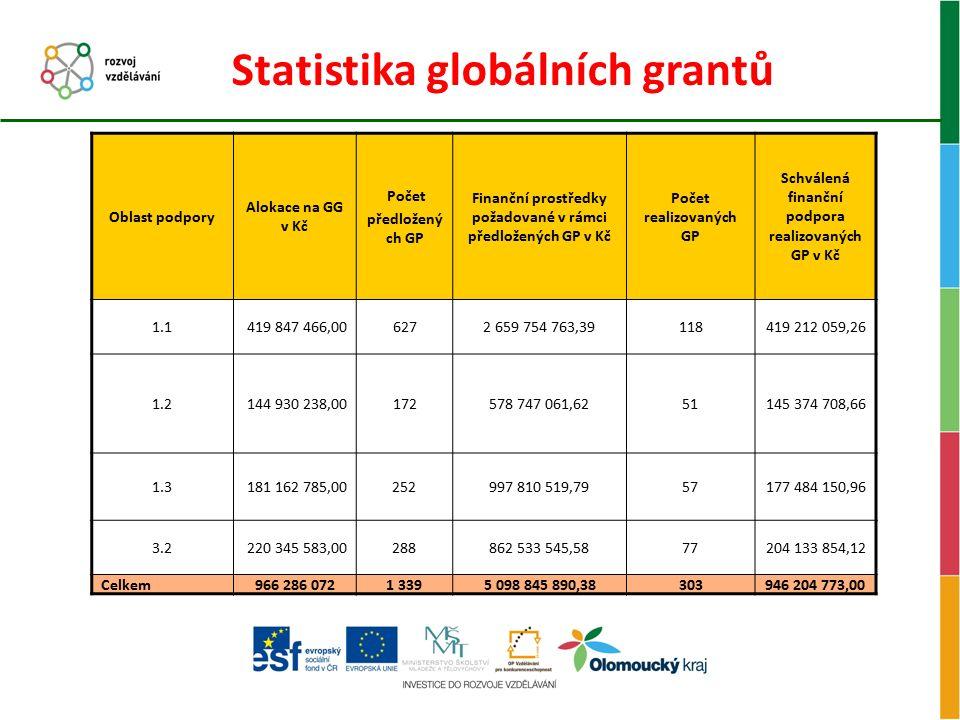 Statistika globálních grantů Oblast podpory Alokace na GG v Kč Počet předložený ch GP Finanční prostředky požadované v rámci předložených GP v Kč Poče
