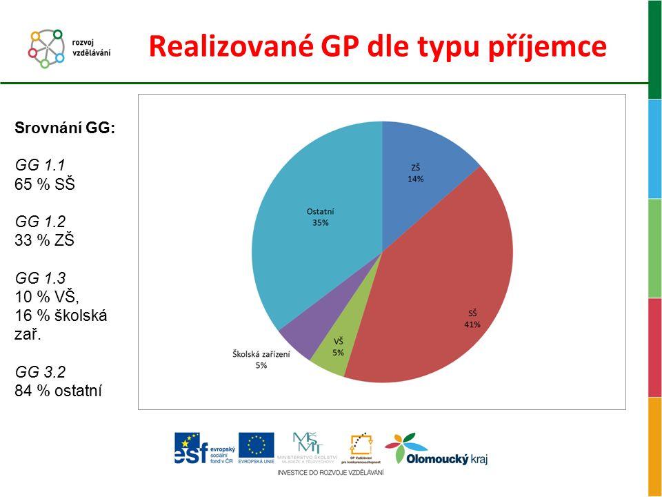 Realizované GP dle typu příjemce Srovnání GG: GG 1.1 65 % SŠ GG 1.2 33 % ZŠ GG 1.3 10 % VŠ, 16 % školská zař. GG 3.2 84 % ostatní
