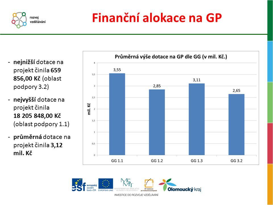Finanční alokace na GP -nejnižší dotace na projekt činila 659 856,00 Kč (oblast podpory 3.2) -nejvyšší dotace na projekt činila 18 205 848,00 Kč (obla