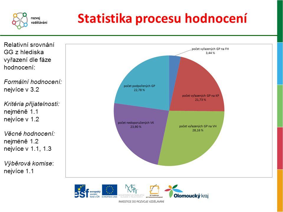 Statistika procesu hodnocení Relativní srovnání GG z hlediska vyřazení dle fáze hodnocení: Formální hodnocení: nejvíce v 3.2 Kritéria přijatelnosti: n