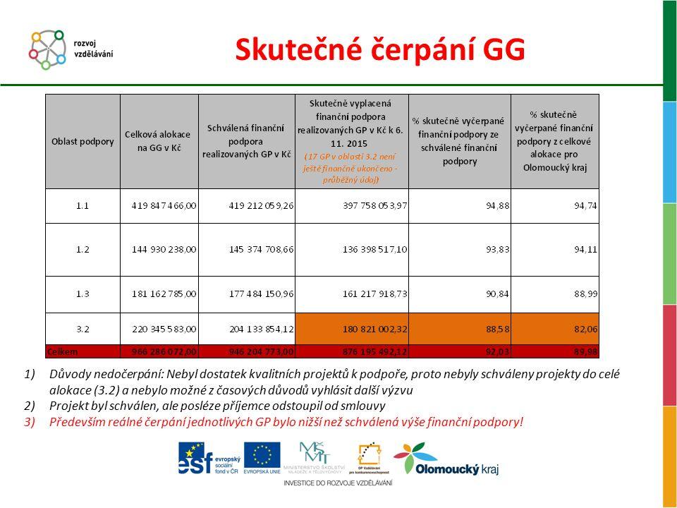 Skutečné čerpání GG 1)Důvody nedočerpání: Nebyl dostatek kvalitních projektů k podpoře, proto nebyly schváleny projekty do celé alokace (3.2) a nebylo