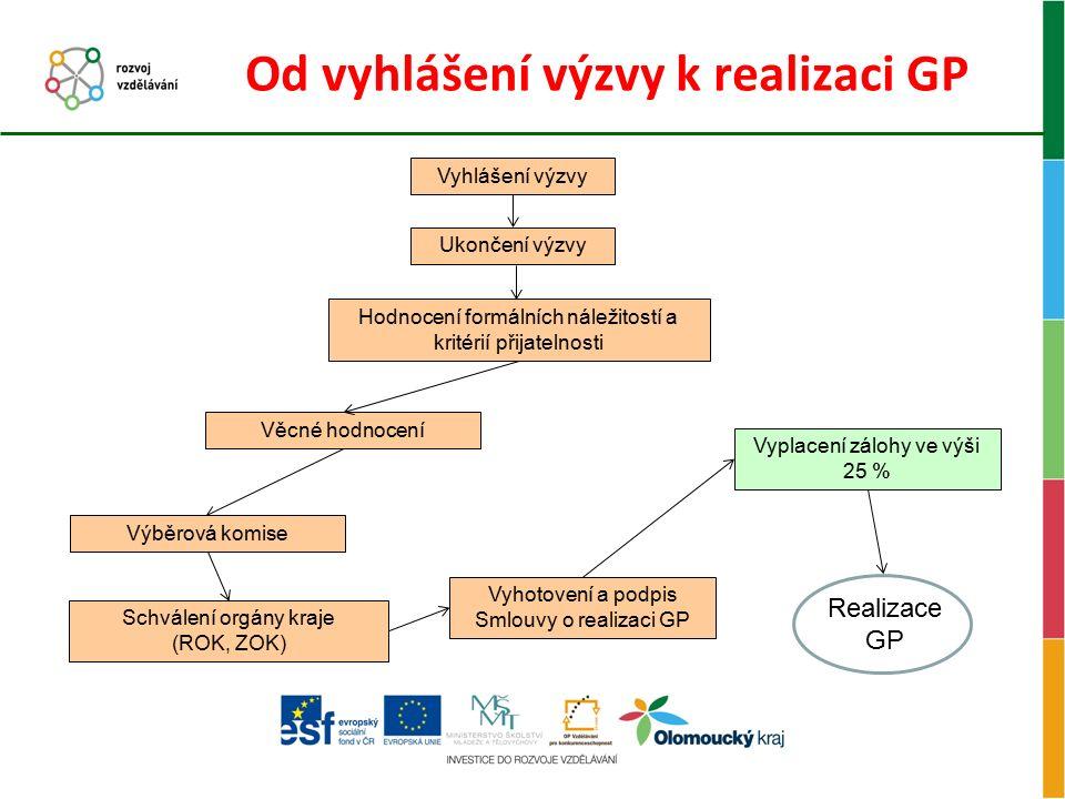 Realizace GP V době realizace klíčová odpovědnost příjemce.