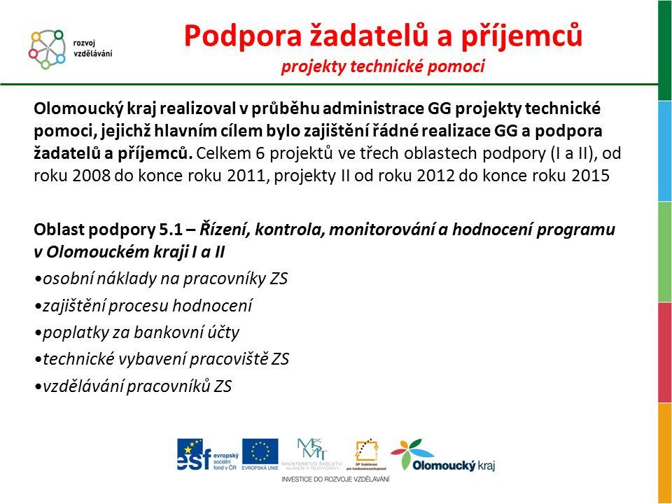 Podpora žadatelů a příjemců projekty technické pomoci Oblast podpory TP 5.2 – Informovanost a publicita programu v Olomouckém kraji I a II (alokace 1 245 380 Kč) Oblast podpory TP 5.3 – Zvýšení absorpční kapacity subjektů implementujících program v Olomouckém kraji I a II (alokace 623 133 Kč) Semináře pro žadatele a pro příjemce, konference Inzerce a články v regionálním tisku Webové stránky www.kr-olomoucky.cz/opvkwww.kr-olomoucky.cz/opvk Propagační předměty Kontaktní místo pro GG (sídlo oddělení grantových schémat, 6.