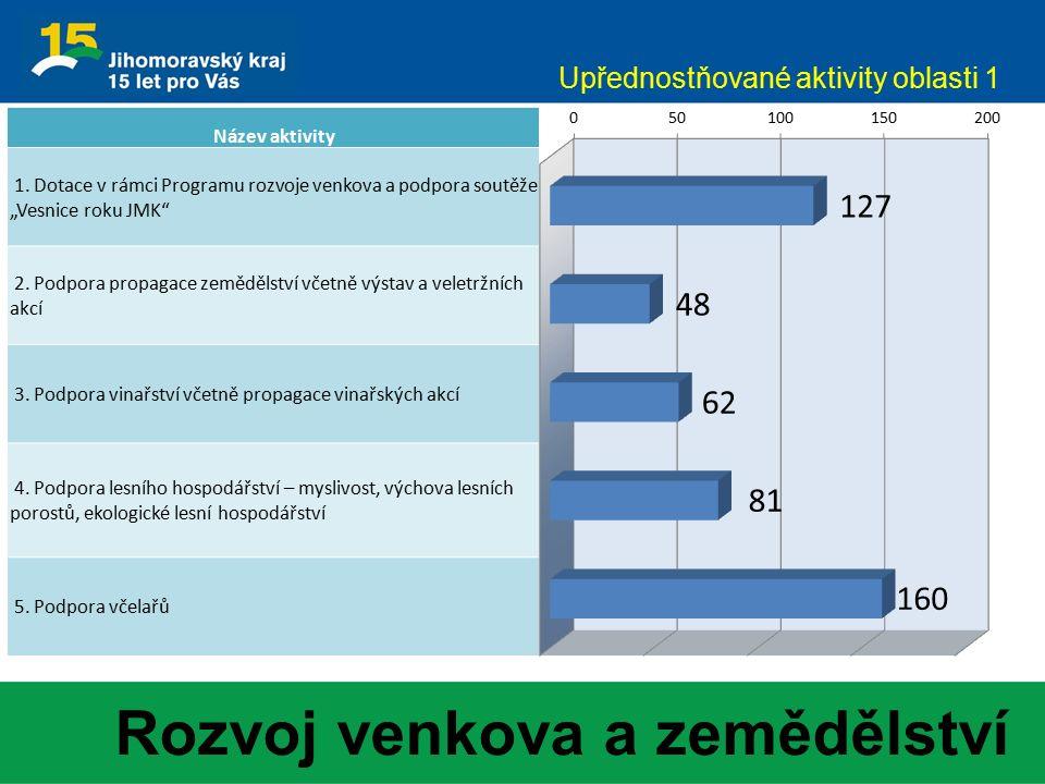 Upřednostňované aktivity oblasti 1 Rozvoj venkova a zemědělství Název aktivity 1.