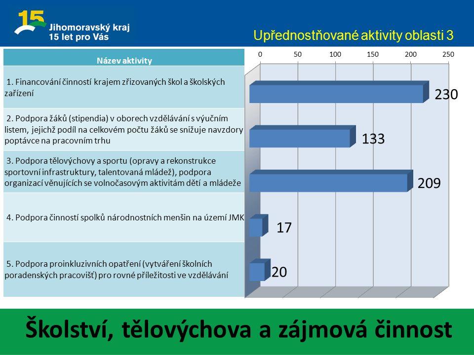 Školství, tělovýchova a zájmová činnost Upřednostňované aktivity oblasti 3 Název aktivity 1. Financování činností krajem zřizovaných škol a školských