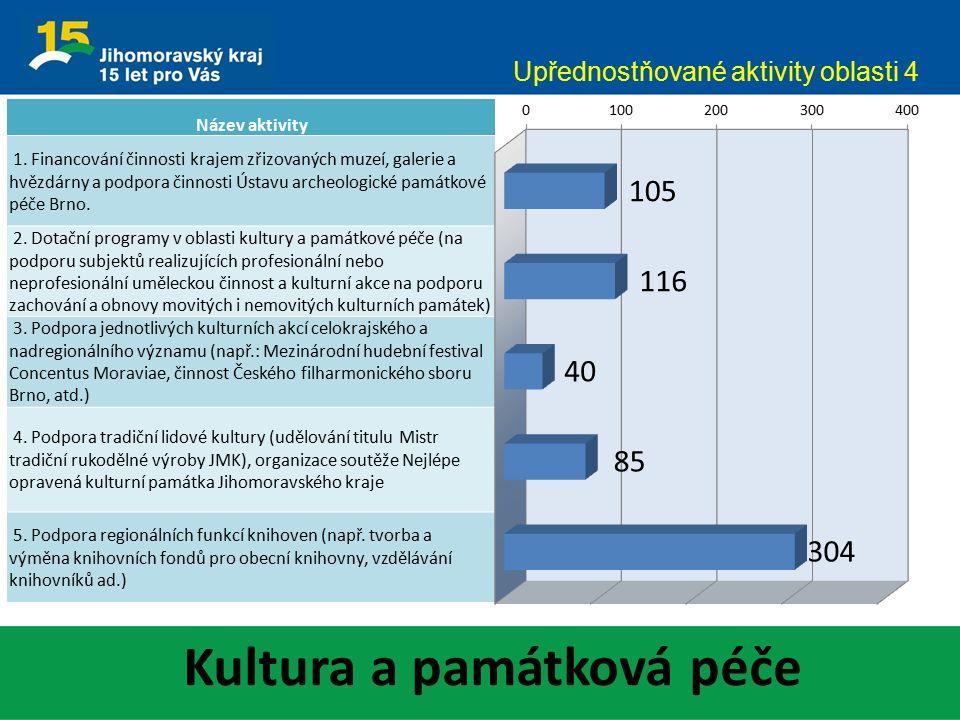 Kultura a památková péče Upřednostňované aktivity oblasti 4 Název aktivity 1.