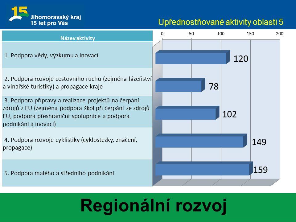 Regionální rozvoj Upřednostňované aktivity oblasti 5 Název aktivity 1. Podpora vědy, výzkumu a inovací 2. Podpora rozvoje cestovního ruchu (zejména lá