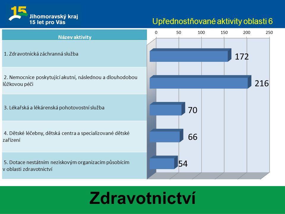 Zdravotnictví Upřednostňované aktivity oblasti 6 Název aktivity 1. Zdravotnická záchranná služba 2. Nemocnice poskytující akutní, následnou a dlouhodo