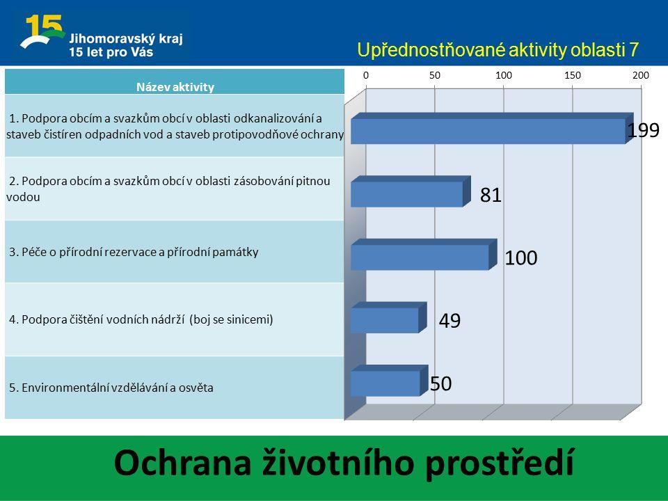 Ochrana životního prostředí Upřednostňované aktivity oblasti 7 Název aktivity 1. Podpora obcím a svazkům obcí v oblasti odkanalizování a staveb čistír