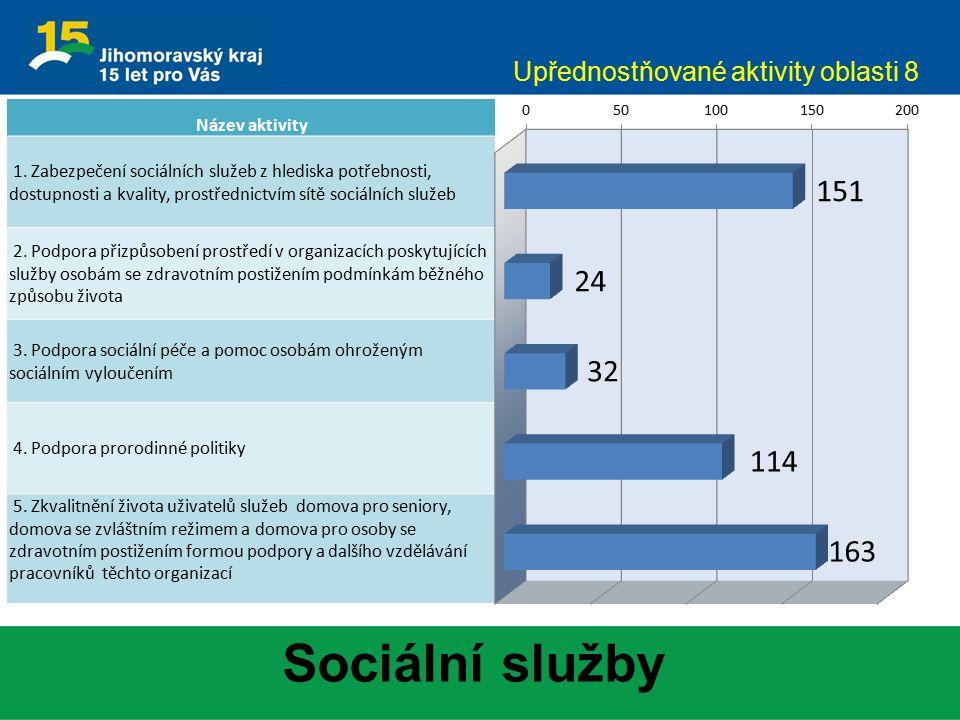 Sociální služby Upřednostňované aktivity oblasti 8 Název aktivity 1. Zabezpečení sociálních služeb z hlediska potřebnosti, dostupnosti a kvality, pros