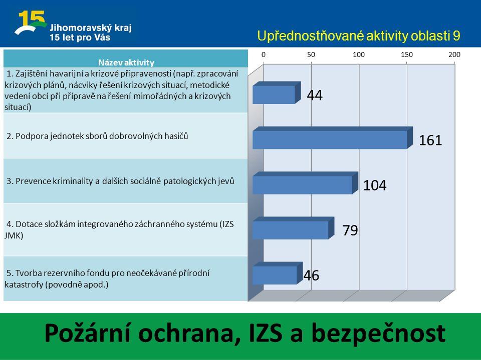 Požární ochrana, IZS a bezpečnost Upřednostňované aktivity oblasti 9 Název aktivity 1.