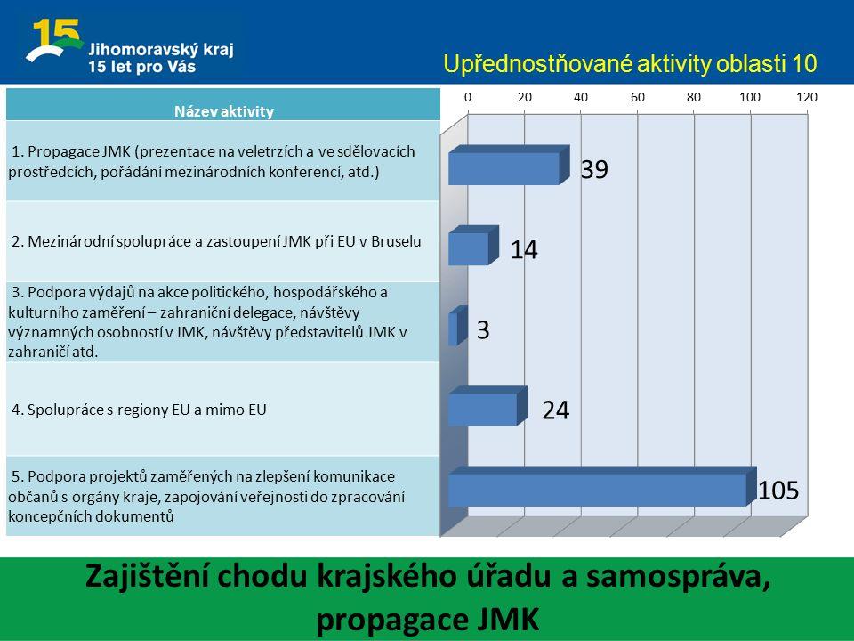 Zajištění chodu krajského úřadu a samospráva, propagace JMK Upřednostňované aktivity oblasti 10 Název aktivity 1.
