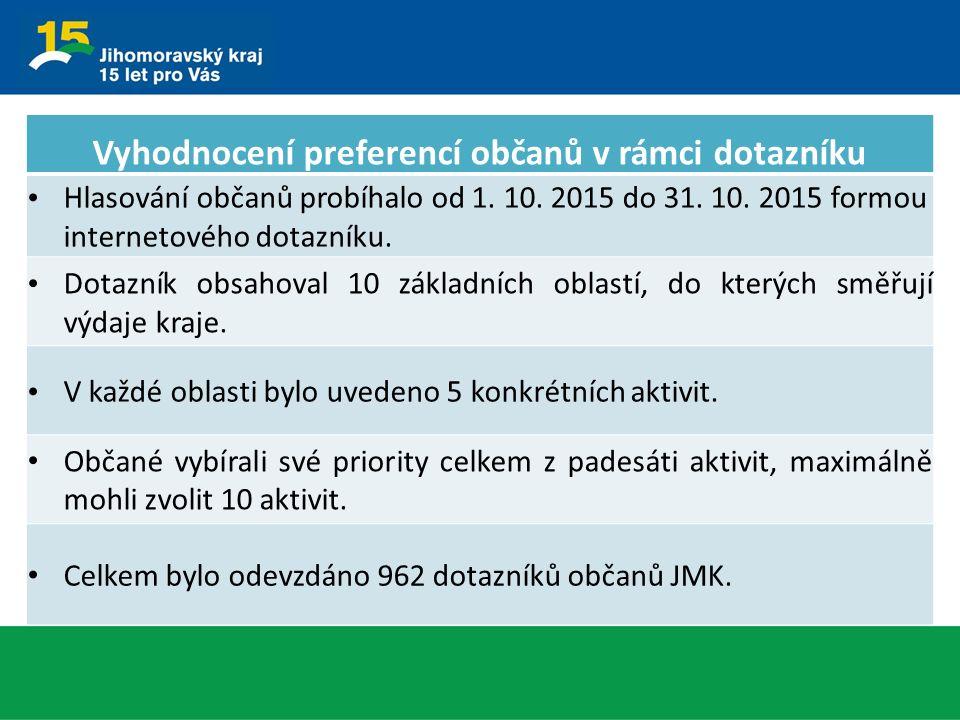 Vyhodnocení preferencí občanů v rámci dotazníku Hlasování občanů probíhalo od 1. 10. 2015 do 31. 10. 2015 formou internetového dotazníku. Dotazník obs