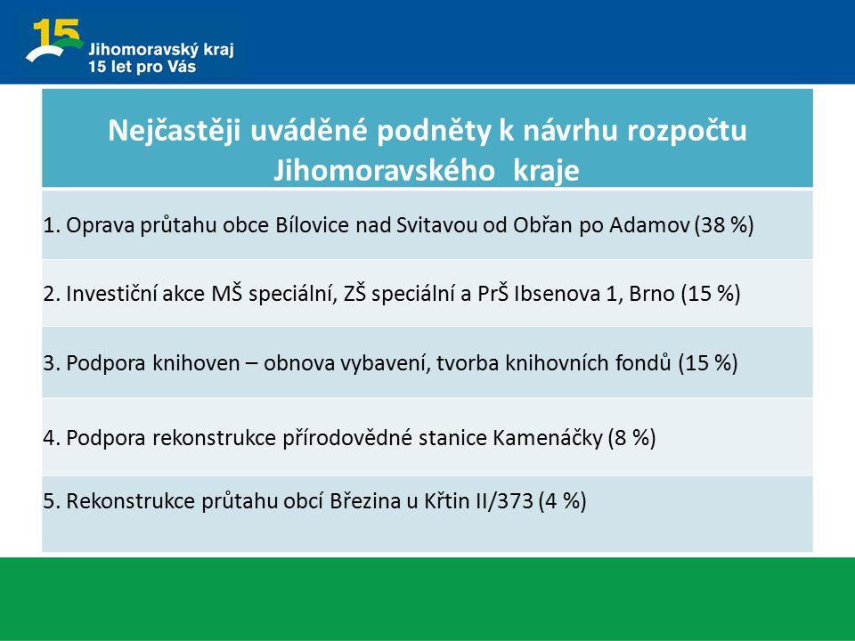 Nejčastěji uváděné podněty k návrhu rozpočtu Jihomoravského kraje 1. Oprava průtahu obce Bílovice nad Svitavou od Obřan po Adamov (38 %) 2. Investiční