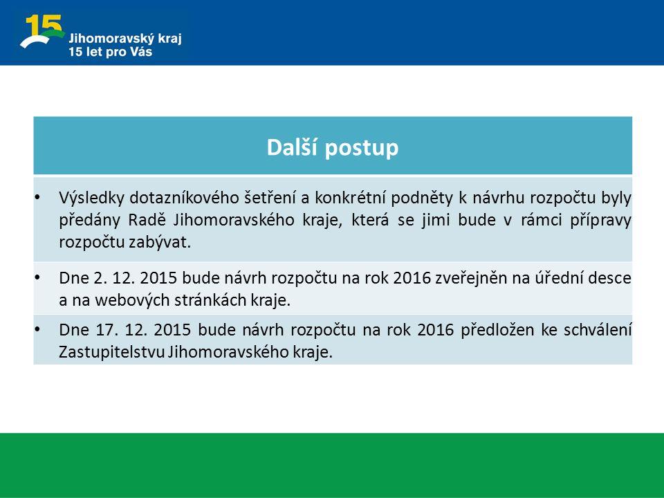 Další postup Výsledky dotazníkového šetření a konkrétní podněty k návrhu rozpočtu byly předány Radě Jihomoravského kraje, která se jimi bude v rámci p