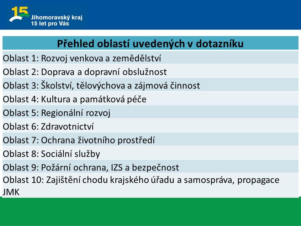 Přehled oblastí uvedených v dotazníku Oblast 1: Rozvoj venkova a zemědělství Oblast 2: Doprava a dopravní obslužnost Oblast 3: Školství, tělovýchova a