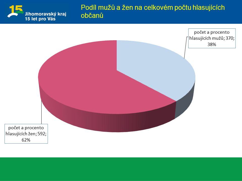 Podíl mužů a žen na celkovém počtu hlasujících občanů