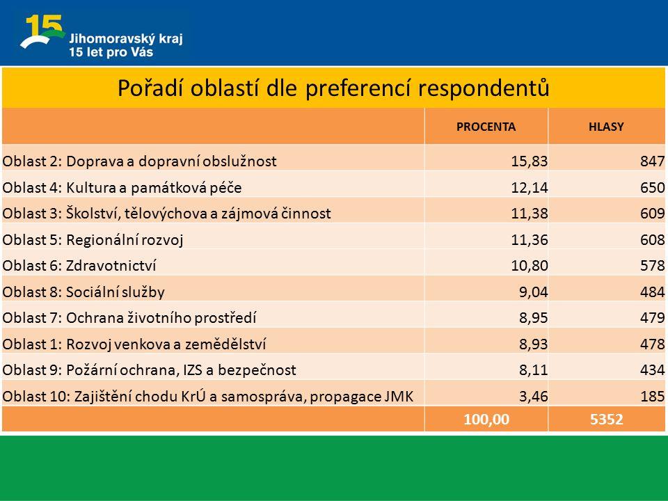 Pořadí oblastí dle preferencí respondentů PROCENTAHLASY Oblast 2: Doprava a dopravní obslužnost15,83847 Oblast 4: Kultura a památková péče12,14650 Obl