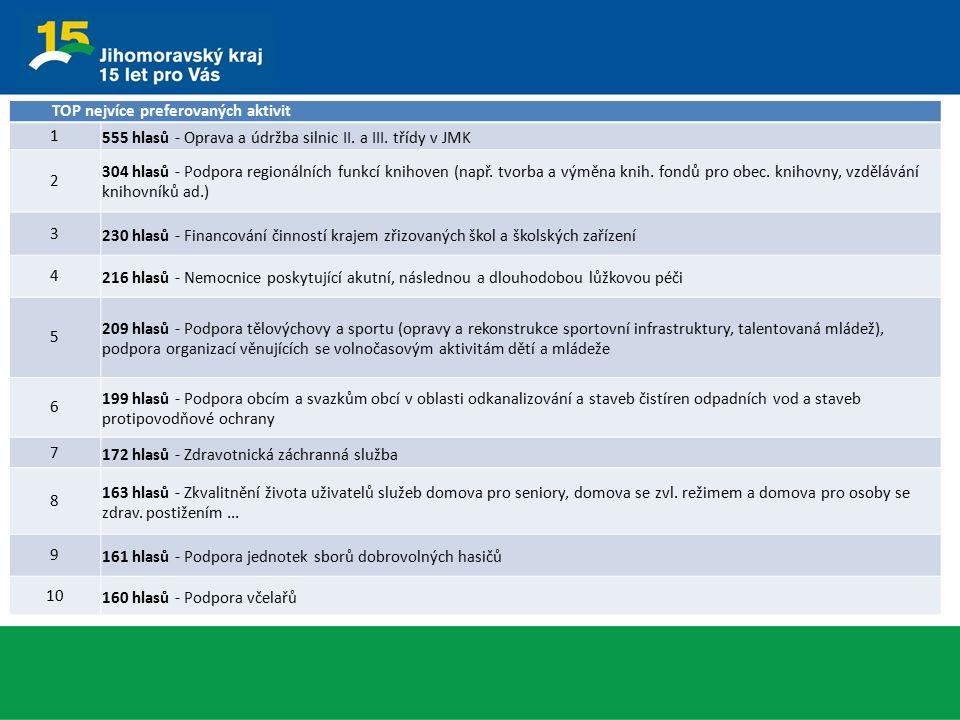 TOP nejvíce preferovaných aktivit 1 555 hlasů - Oprava a údržba silnic II. a III. třídy v JMK 2 304 hlasů - Podpora regionálních funkcí knihoven (např