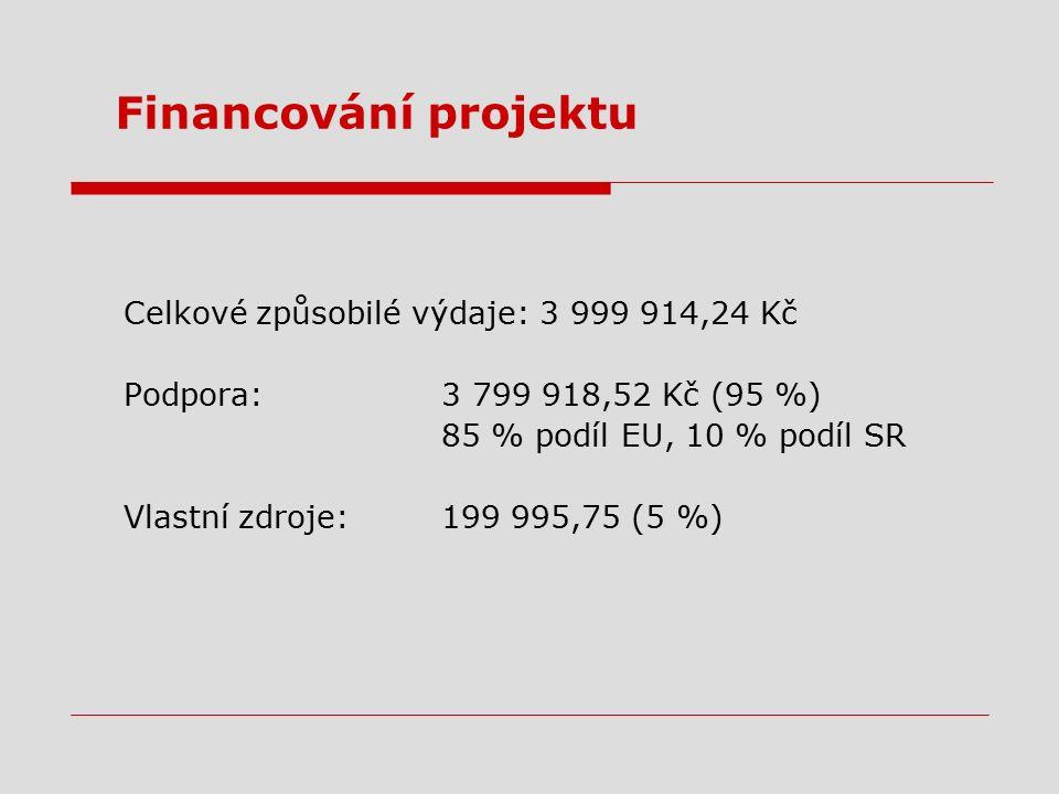 Financování projektu Celkové způsobilé výdaje: 3 999 914,24 Kč Podpora:3 799 918,52 Kč (95 %) 85 % podíl EU, 10 % podíl SR Vlastní zdroje:199 995,75 (