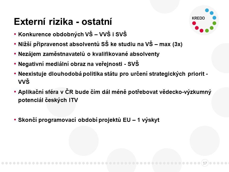 Externí rizika - ostatní Konkurence obdobných VŠ – VVŠ i SVŠ Nižší připravenost absolventů SŠ ke studiu na VŠ – max (3x) Nezájem zaměstnavatelů o kvalifikované absolventy Negativní mediální obraz na veřejnosti - SVŠ Neexistuje dlouhodobá politika státu pro určení strategických priorit - VVŠ Aplikační sféra v ČR bude čím dál méně potřebovat vědecko-výzkumný potenciál českých ITV Skončí programovací období projektů EU – 1 výskyt 17