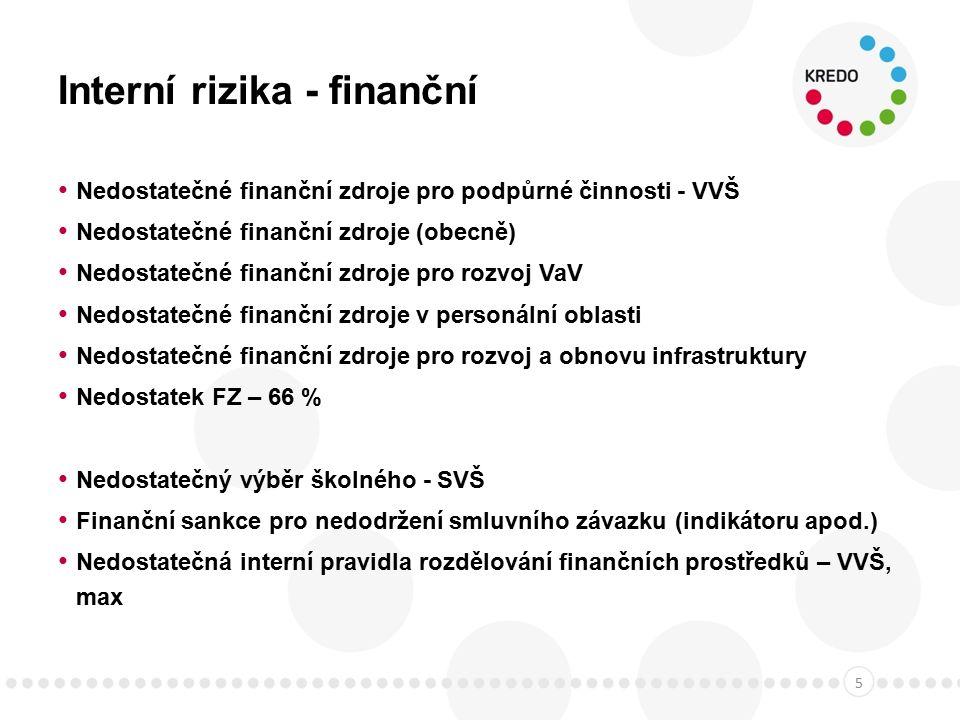 Interní rizika - finanční Nedostatečné finanční zdroje pro podpůrné činnosti - VVŠ Nedostatečné finanční zdroje (obecně) Nedostatečné finanční zdroje pro rozvoj VaV Nedostatečné finanční zdroje v personální oblasti Nedostatečné finanční zdroje pro rozvoj a obnovu infrastruktury Nedostatek FZ – 66 % Nedostatečný výběr školného - SVŠ Finanční sankce pro nedodržení smluvního závazku (indikátoru apod.) Nedostatečná interní pravidla rozdělování finančních prostředků – VVŠ, max 5