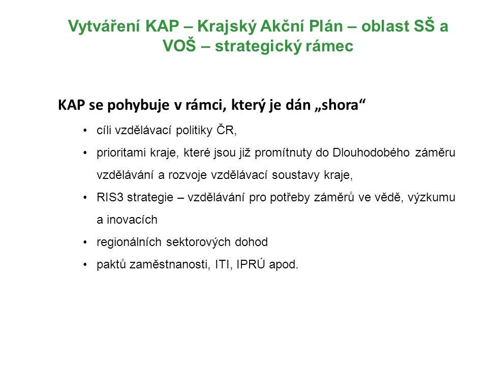 """Vytváření KAP – Krajský Akční Plán – oblast SŠ a VOŠ – strategický rámec KAP se pohybuje v rámci, který je dán """"shora cíli vzdělávací politiky ČR, prioritami kraje, které jsou již promítnuty do Dlouhodobého záměru vzdělávání a rozvoje vzdělávací soustavy kraje, RIS3 strategie – vzdělávání pro potřeby záměrů ve vědě, výzkumu a inovacích regionálních sektorových dohod paktů zaměstnanosti, ITI, IPRÚ apod."""