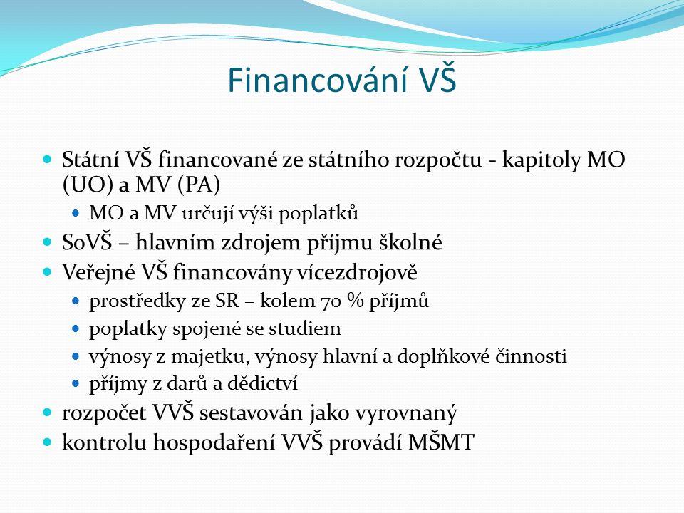 Financování VŠ Státní VŠ financované ze státního rozpočtu - kapitoly MO (UO) a MV (PA) MO a MV určují výši poplatků SoVŠ – hlavním zdrojem příjmu školné Veřejné VŠ financovány vícezdrojově prostředky ze SR – kolem 70 % příjmů poplatky spojené se studiem výnosy z majetku, výnosy hlavní a doplňkové činnosti příjmy z darů a dědictví rozpočet VVŠ sestavován jako vyrovnaný kontrolu hospodaření VVŠ provádí MŠMT