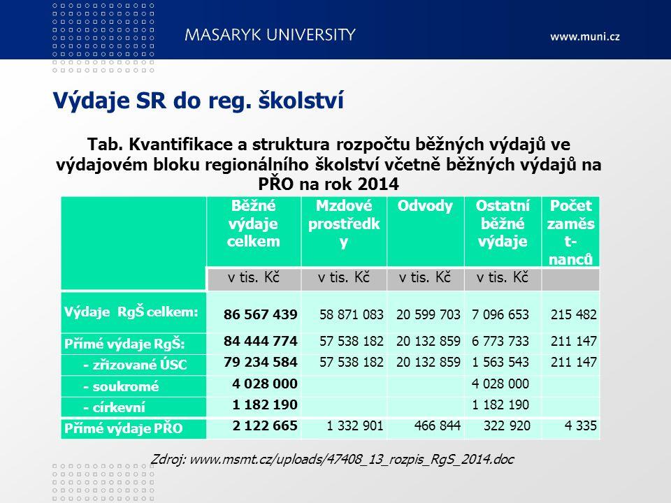 Výdaje SR do reg. školství Běžné výdaje celkem Mzdové prostředk y OdvodyOstatní běžné výdaje Počet zaměs t- nanců v tis. Kč Výdaje RgŠ celkem: 86 567