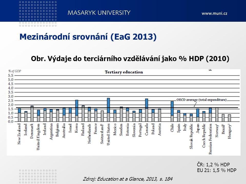 Mezinárodní srovnání (EaG 2013) Obr. Výdaje do terciárního vzdělávání jako % HDP (2010) Zdroj: Education at a Glance, 2013, s. 184 ČR: 1,2 % HDP EU 21