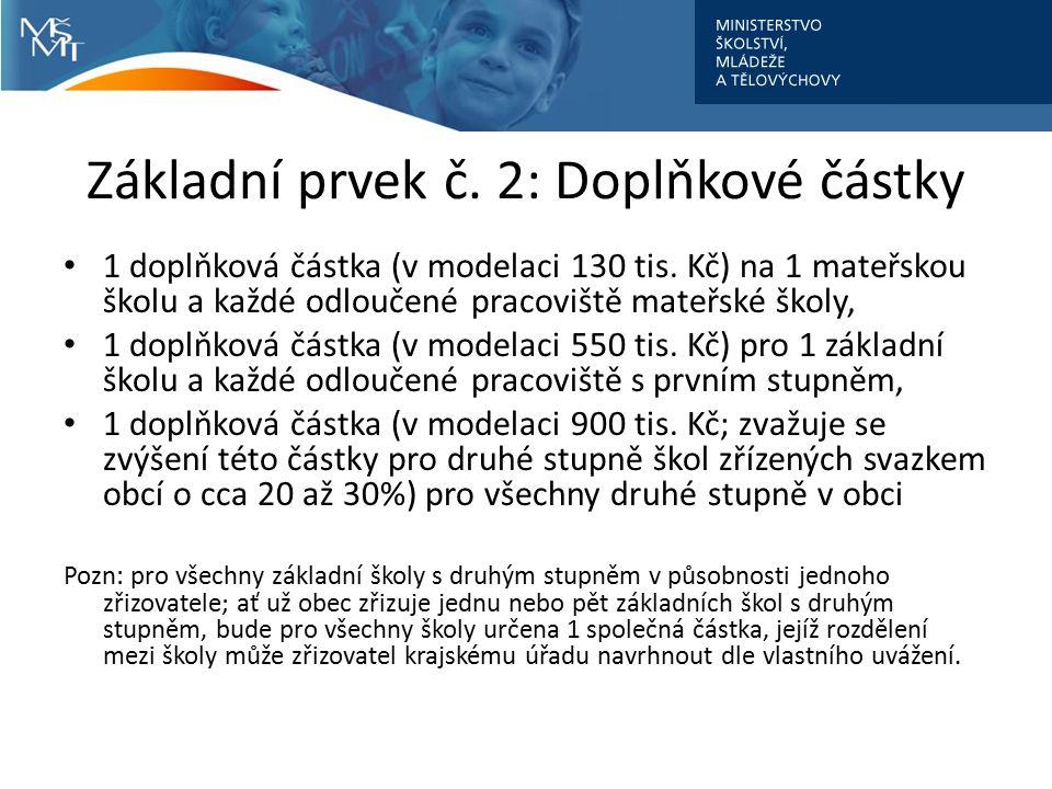 Základní prvek č. 2: Doplňkové částky 1 doplňková částka (v modelaci 130 tis.
