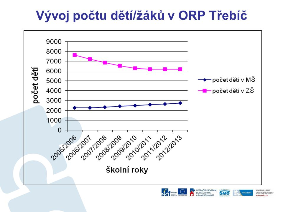 Vývoj počtu dětí/žáků v ORP Třebíč