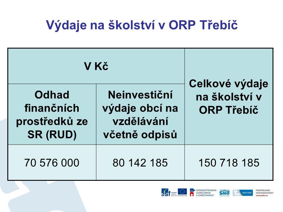 Výdaje na školství v ORP Třebíč V Kč Celkové výdaje na školství v ORP Třebíč Odhad finančních prostředků ze SR (RUD) Neinvestiční výdaje obcí na vzdělávání včetně odpisů 70 576 00080 142 185150 718 185