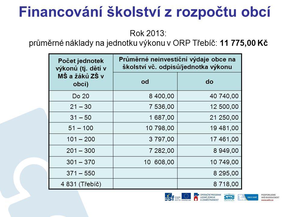 Financování školství z rozpočtu obcí Rok 2013: průměrné náklady na jednotku výkonu v ORP Třebíč: 11 775,00 Kč Počet jednotek výkonů (tj. dětí v MŠ a ž