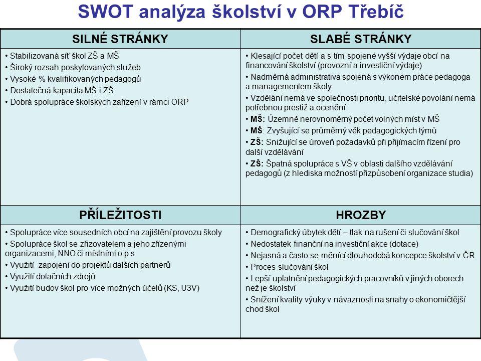 SWOT analýza školství v ORP Třebíč SILNÉ STRÁNKYSLABÉ STRÁNKY Stabilizovaná síť škol ZŠ a MŠ Široký rozsah poskytovaných služeb Vysoké % kvalifikovaný