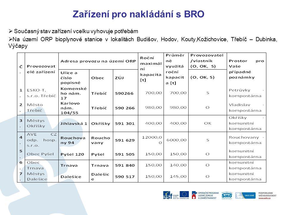 Zařízení pro nakládání s BRO  Současný stav zařízení vcelku vyhovuje potřebám  Na území ORP bioplynové stanice v lokalitách Budišov, Hodov, Kouty,Kožichovice, Třebíč – Dubinka, Výčapy